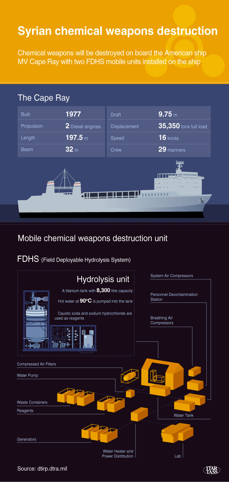 Syrian chemical weapons destruction
