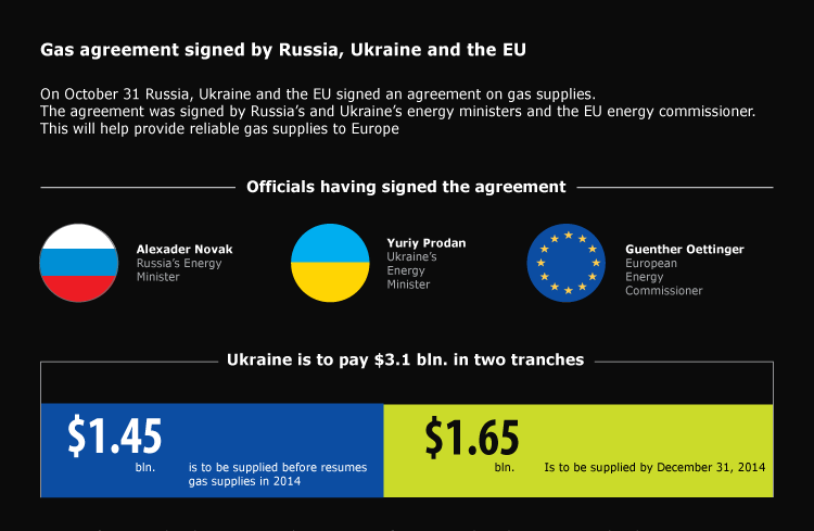 Gas agreement signed by Russia, Ukraine and the EU