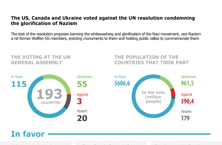 The US and Ukraine voted against the UN resolution condemning the glorification of Nazism