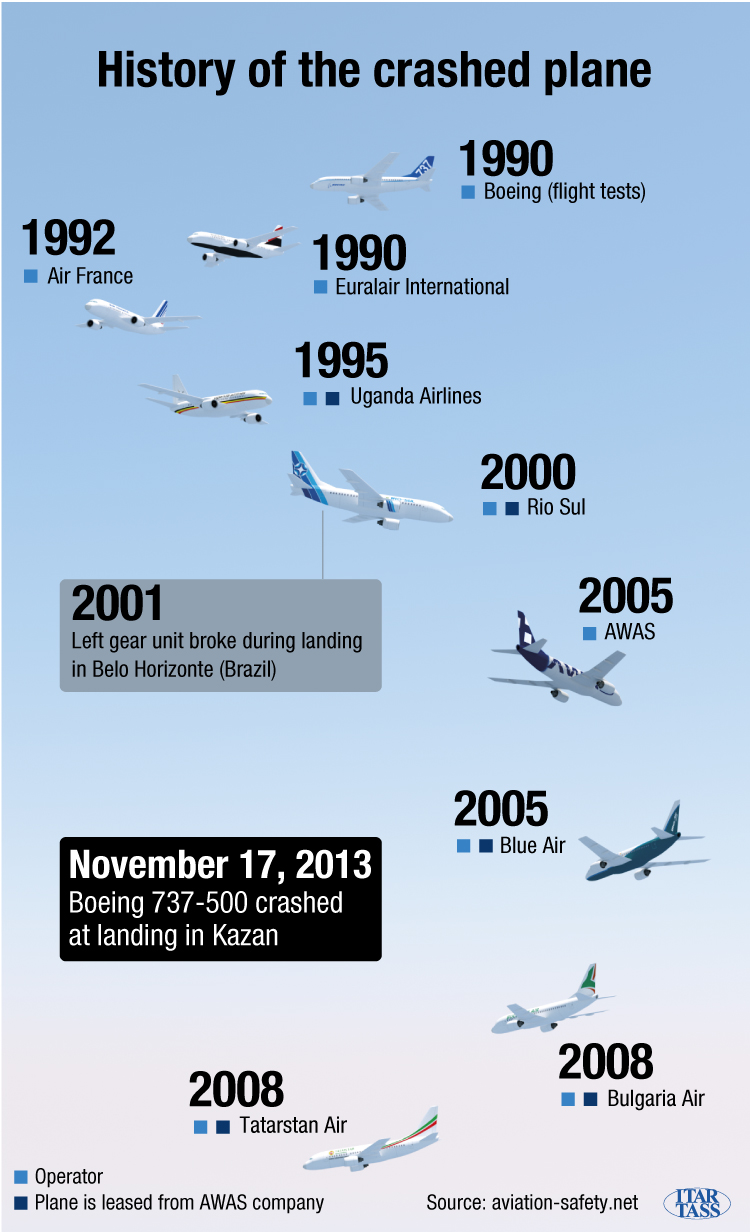 History of the crashed plane